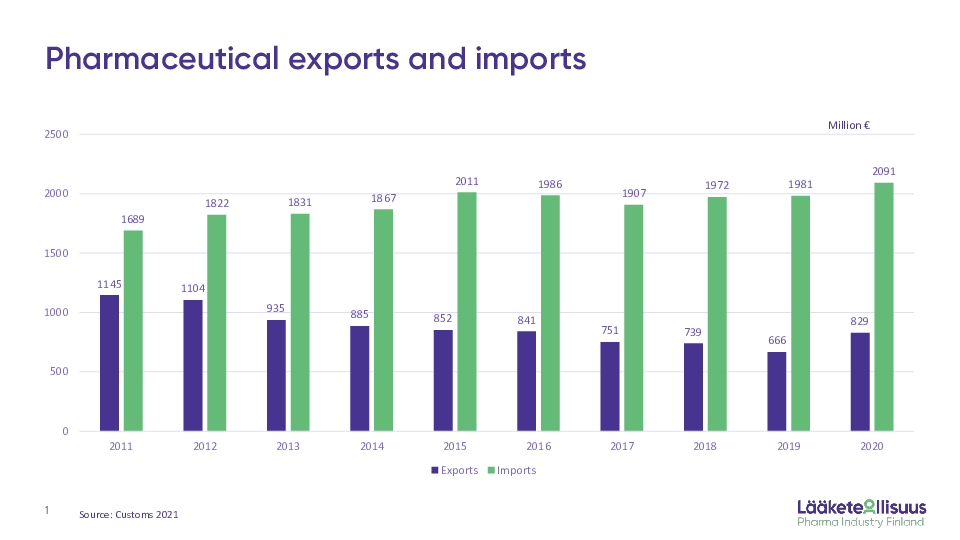Exports and imports 2020